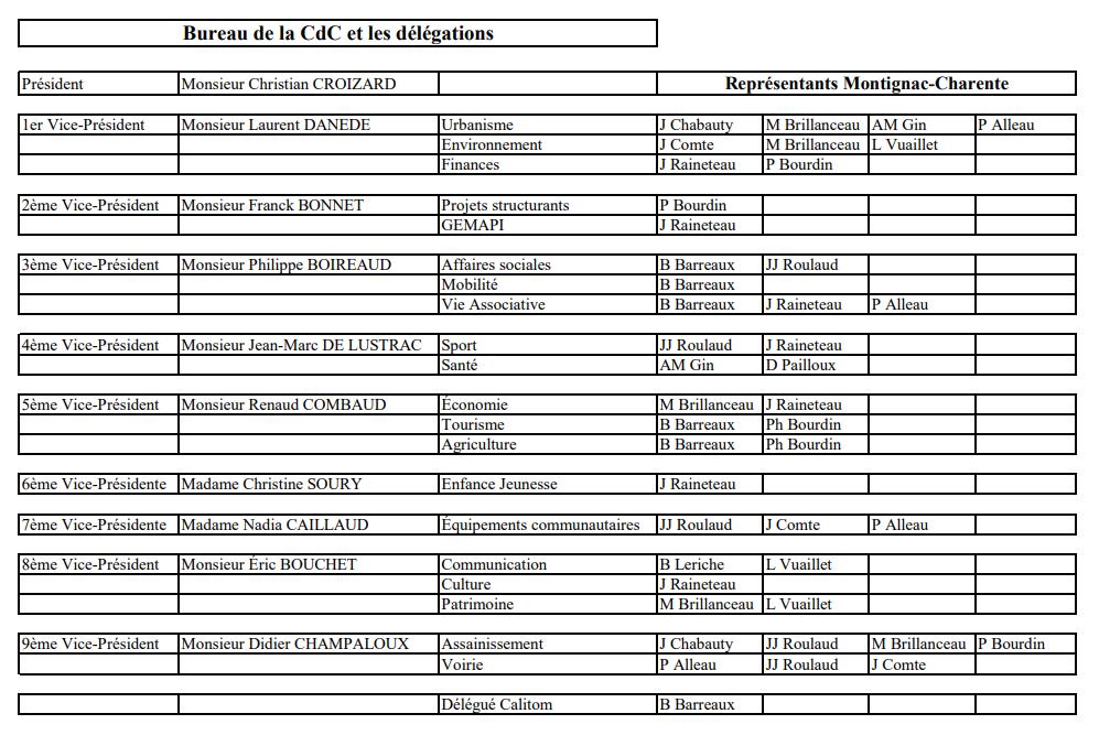 delegations-Montignac-CdC